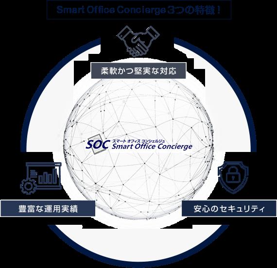 SmartOfficeConciergeサービスの3つの特徴!